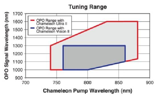 Compact OPO Tuning Range