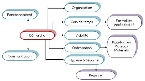 Organigramme approche qualité