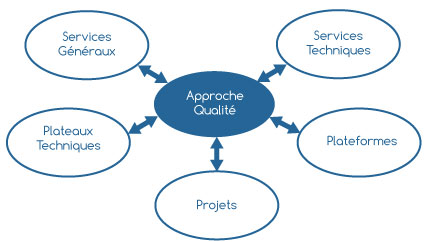 Diagramme interaction Approche Qualité