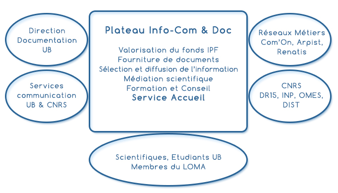 schéma InfoCom & Doc