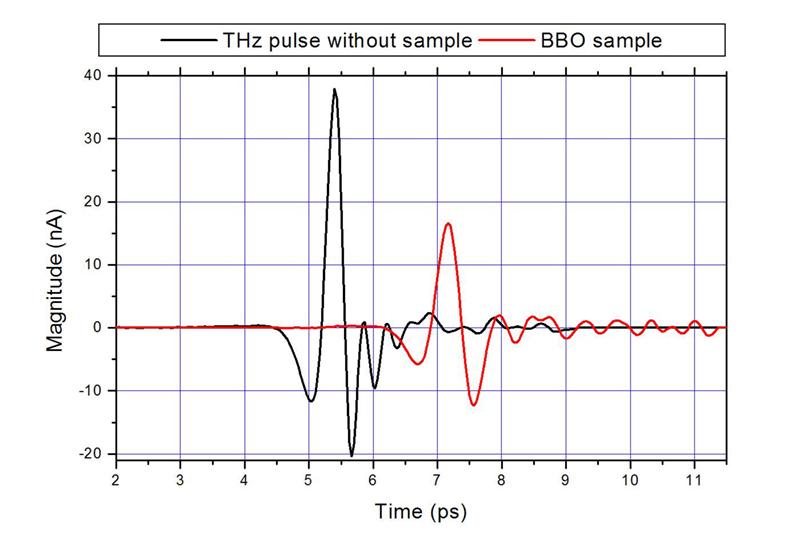 Figure 6 : Signaux THz sans échantillon et avec un cristal de BBO