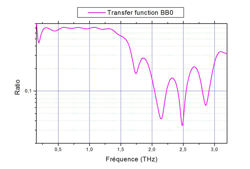Figure 8 : Fonction de transfert du cristal de BBO