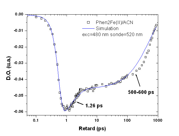 Figure 4 : absorption duPhen2Fe(II)/ACN avec excitation @ 480nm et sonde @ 520nm