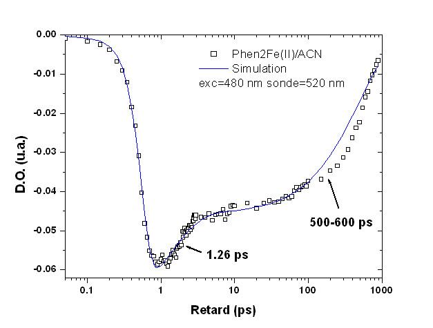 Figure1 Phen2Fe