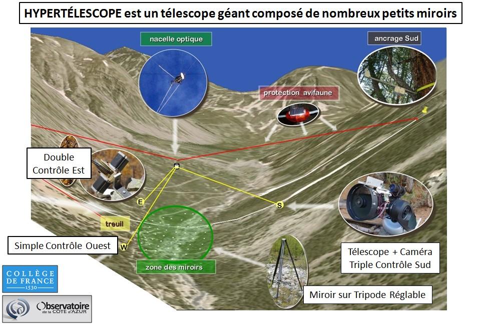 Hypertélescope