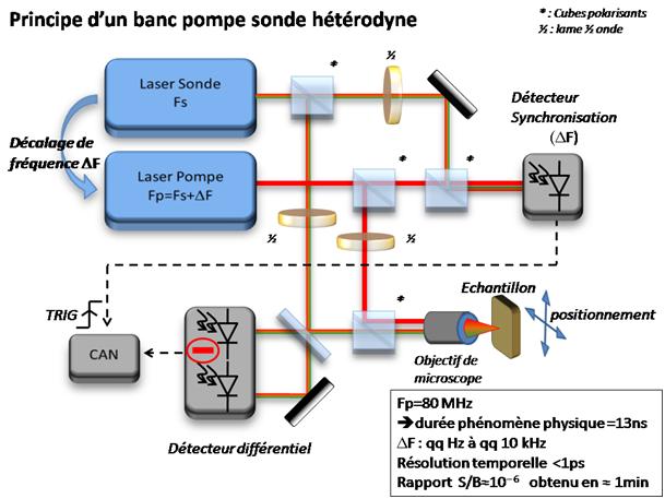 Principe Banc pompe sonde heterodyne